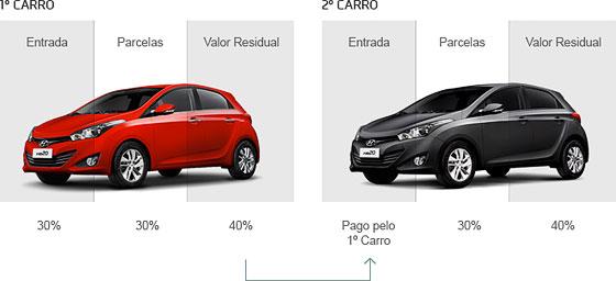 imagem de exemplo da Compra Certa Hyundai